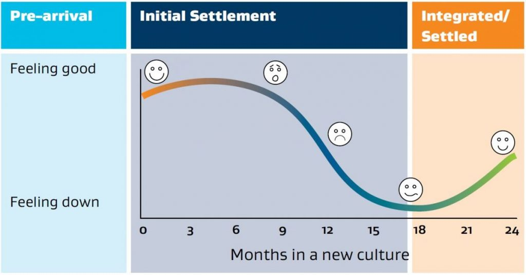 The Settlement Curve